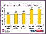countries in the bologna process