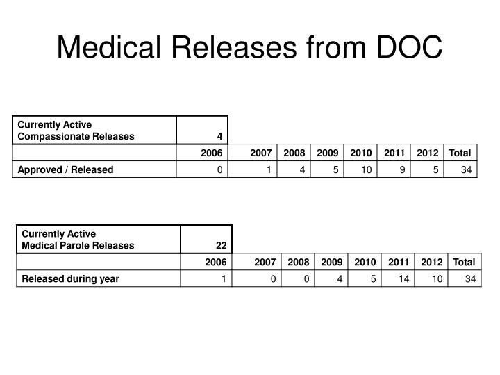 Medical Releases from DOC