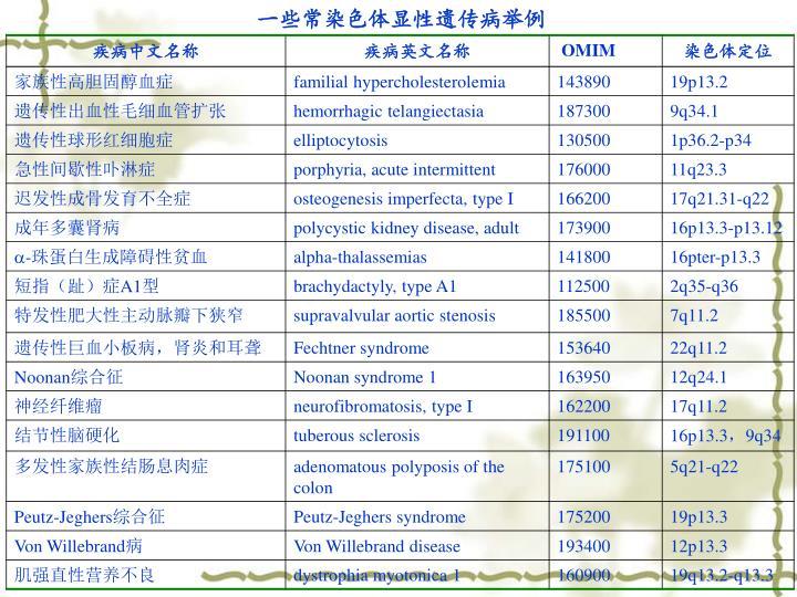 一些常染色体显性遗传病举例