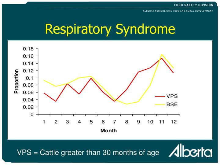 Respiratory Syndrome