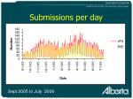 submissions per day