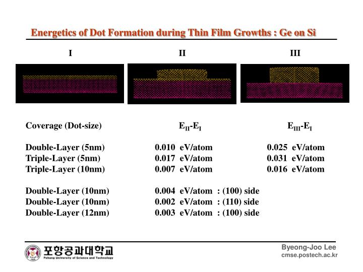 Energetics of Dot Formation during Thin Film Growths : Ge on Si