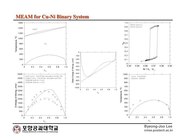 MEAM for Cu-Ni Binary System