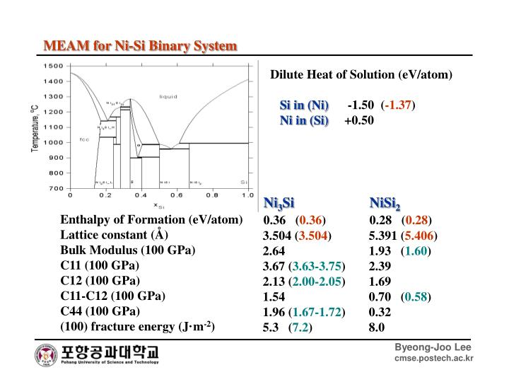 MEAM for Ni-Si Binary System