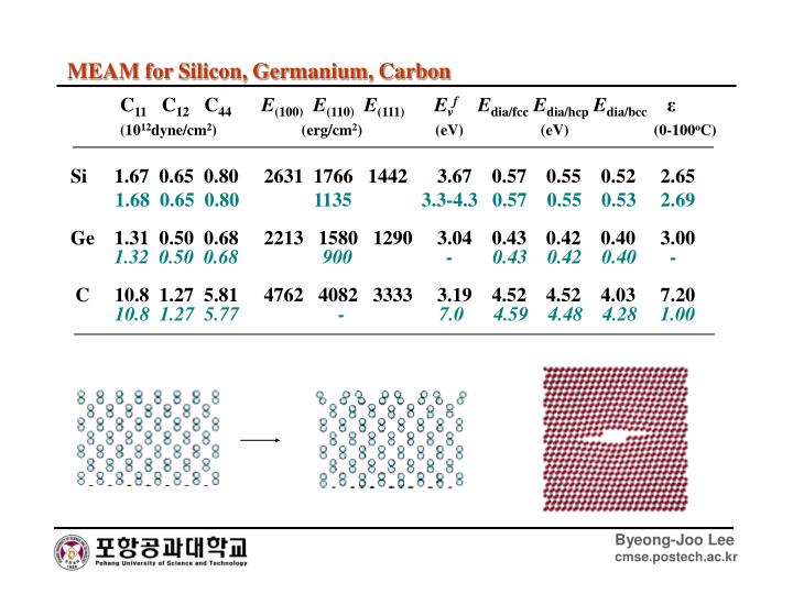 MEAM for Silicon, Germanium, Carbon