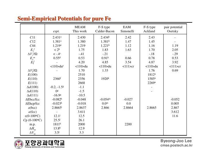 Semi-Empirical Potentials for pure Fe