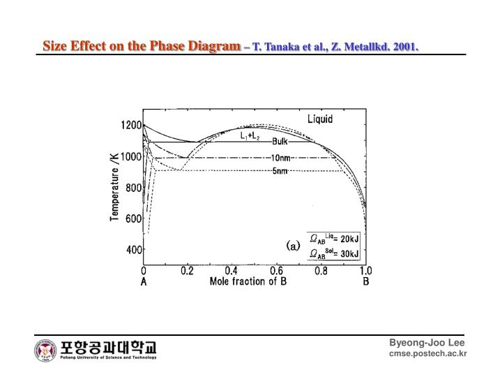 Size Effect on the Phase Diagram