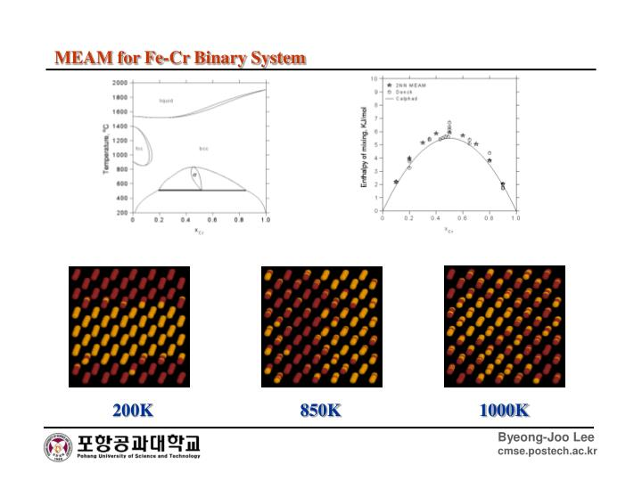 MEAM for Fe-Cr Binary System