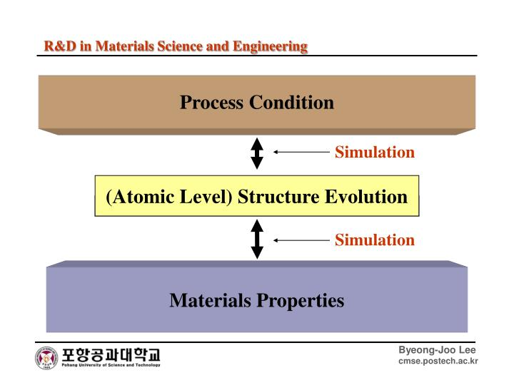 R&D in Materials Science and Engineering