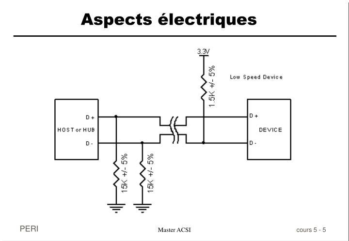 Aspects électriques