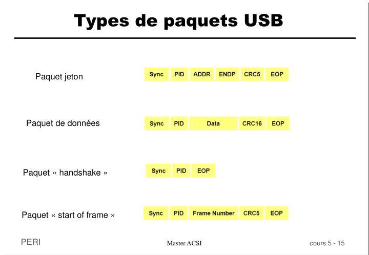 Types de paquets USB