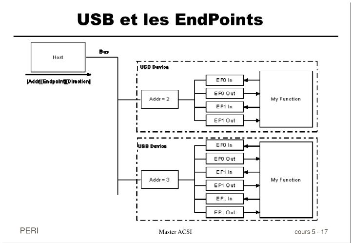 USB et les EndPoints