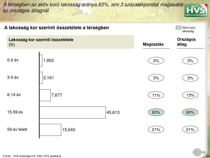 A trsgben az aktv kor lakossg arnya 63%, ami 3 szzalkponttal magasabb az orszgos tlagnl