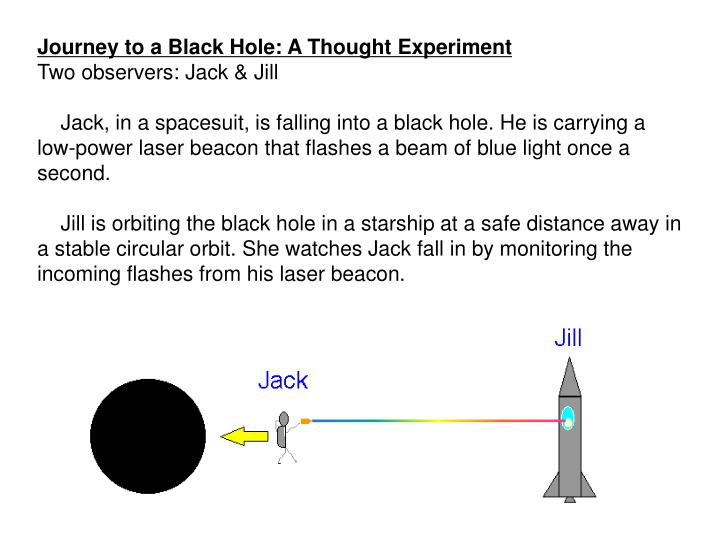 Journey to a Black Hole: A Thought Experiment