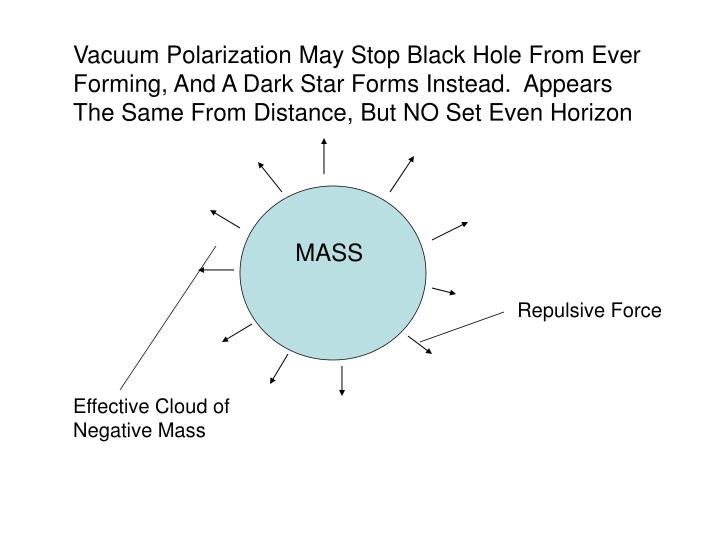 Vacuum Polarization May Stop Black Hole From Ever Forming, And A Dark Star Forms Instead.  Appears The Same From Distance, But NO Set Even Horizon