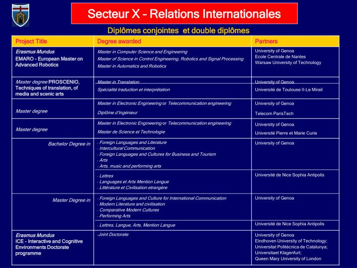 Secteur X – Relations Internationales