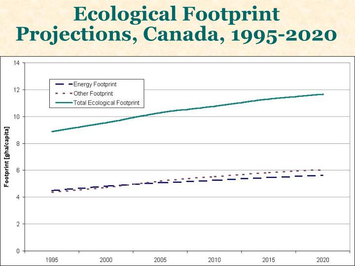 Ecological Footprint Projections, Canada, 1995-2020
