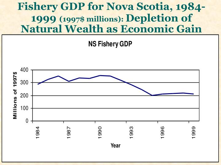Fishery GDP for Nova Scotia, 1984-1999