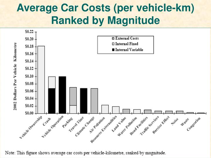 Average Car Costs (per vehicle-km) Ranked by Magnitude