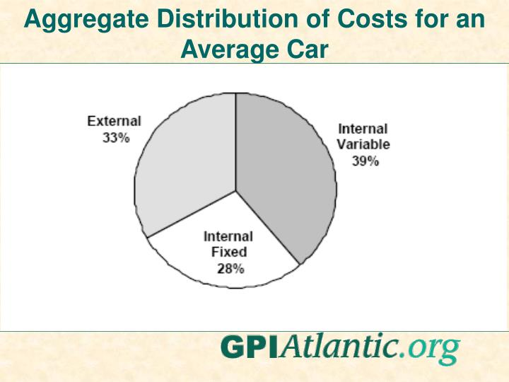 Aggregate Distribution of Costs for an Average Car