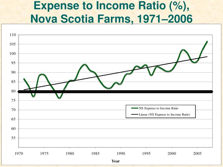 Expense to Income Ratio (%),
