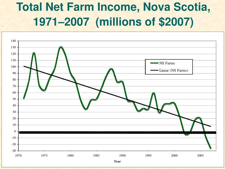 Total Net Farm Income, Nova Scotia,