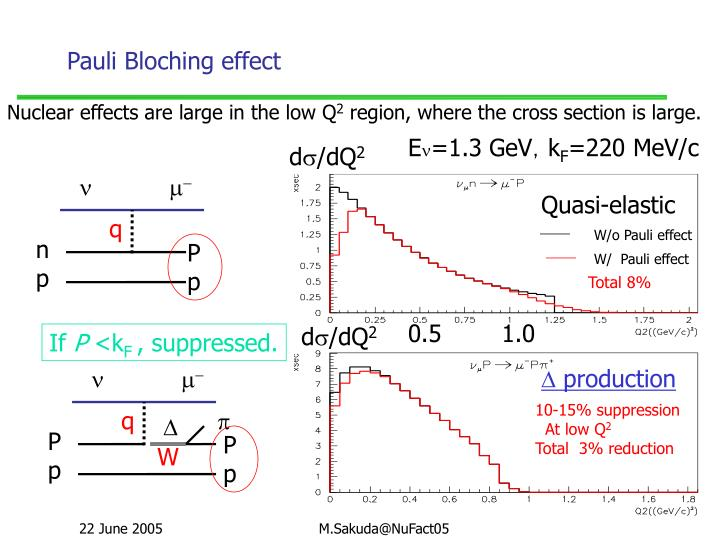 Pauli Bloching effect