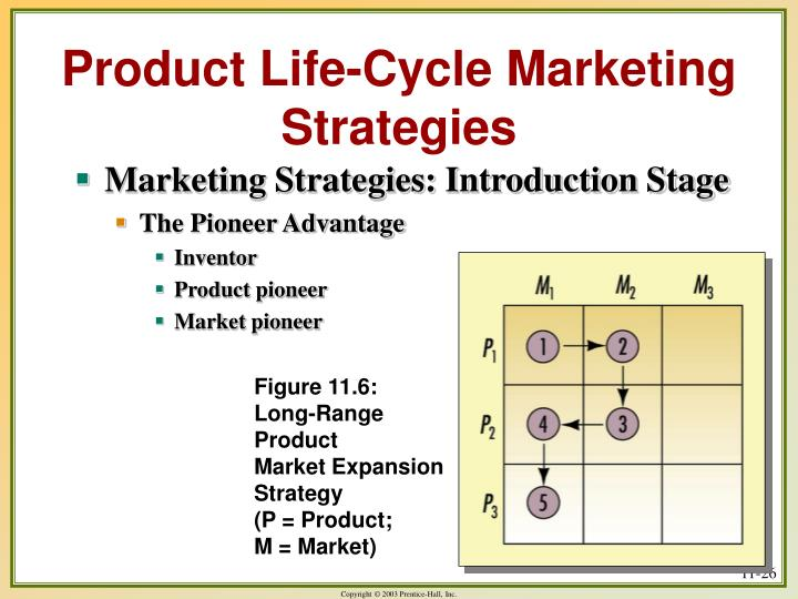 Product Life-Cycle Marketing Strategies