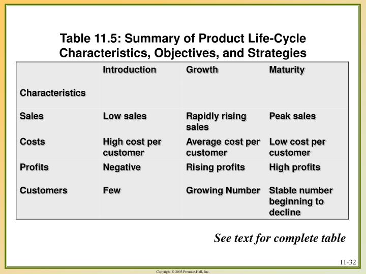 Table 11.5: Summary of Product Life-Cycle Characteristics, Objectives, and Strategies