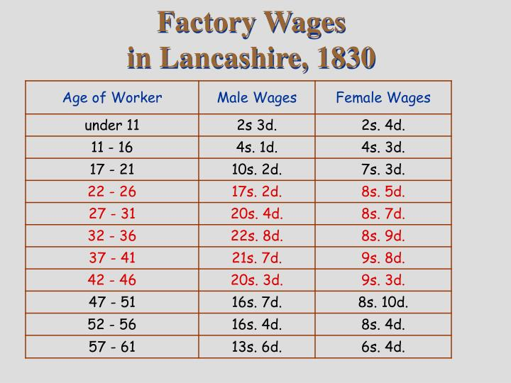 Factory Wages
