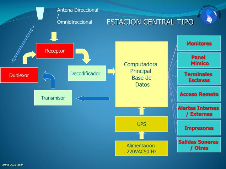 Antena Direccional  /
