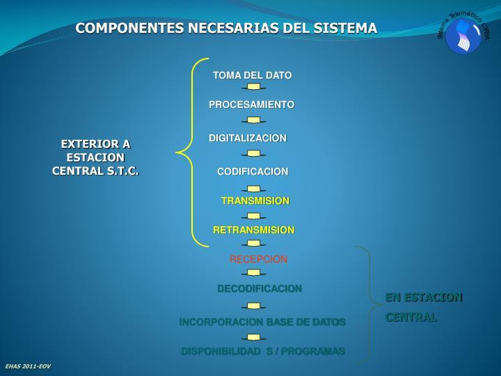 COMPONENTES NECESARIAS DEL SISTEMA
