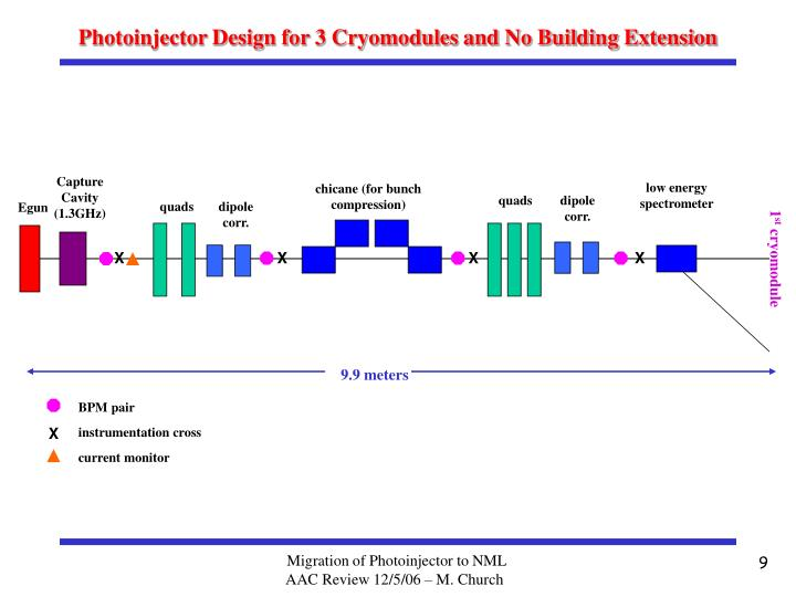 Photoinjector Design for 3 Cryomodules and No Building Extension