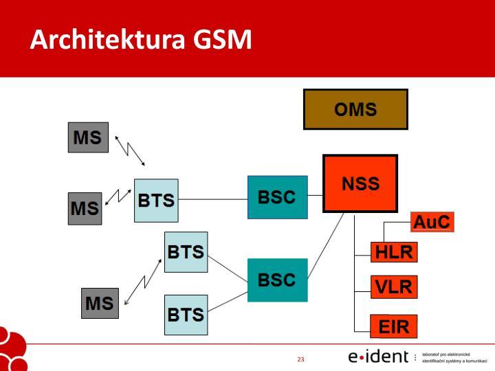 Architektura GSM