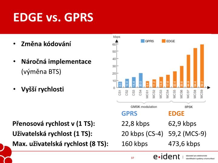 EDGE vs. GPRS