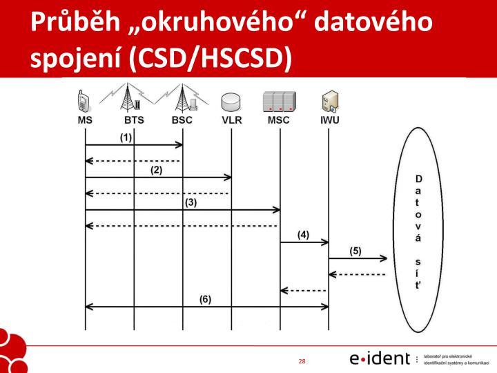 """Průběh """"okruhového"""" datového spojení (CSD/HSCSD)"""