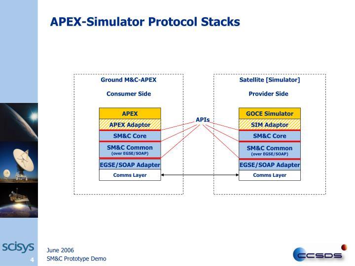 APEX-Simulator Protocol Stacks