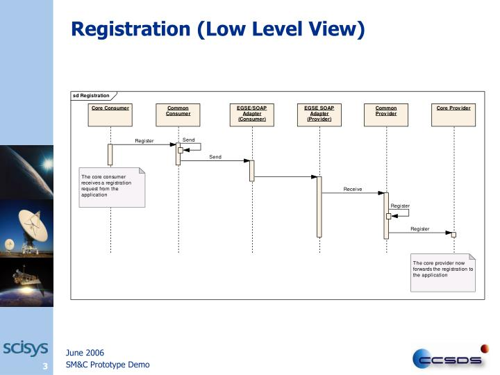 Registration (Low Level View)