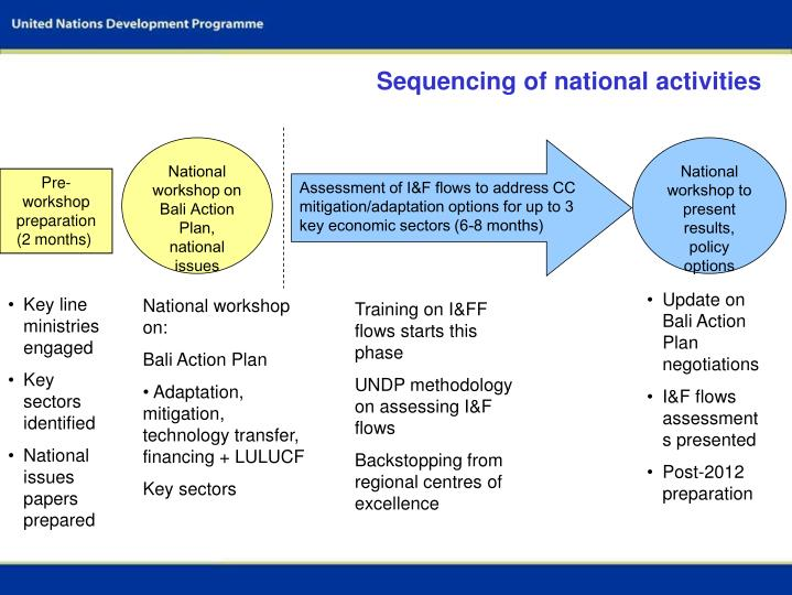 Sequencing of national activities