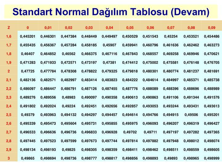 Standart Normal Dağılım Tablosu (Devam)
