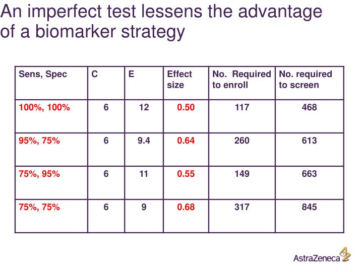 An imperfect test lessens the advantage of a biomarker strategy