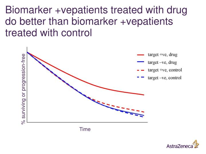 Biomarker +vepatients treated with drug do better than biomarker +vepatients treated with control