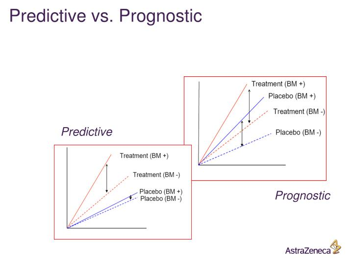 Predictive vs. Prognostic