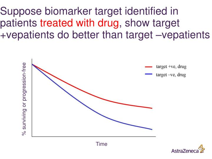 Suppose biomarker target identified in patients