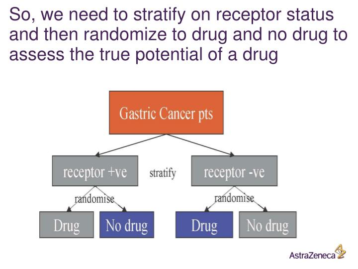 So, we need to stratify on receptor status and then randomize to drug and no drug to assess the true potential of a drug