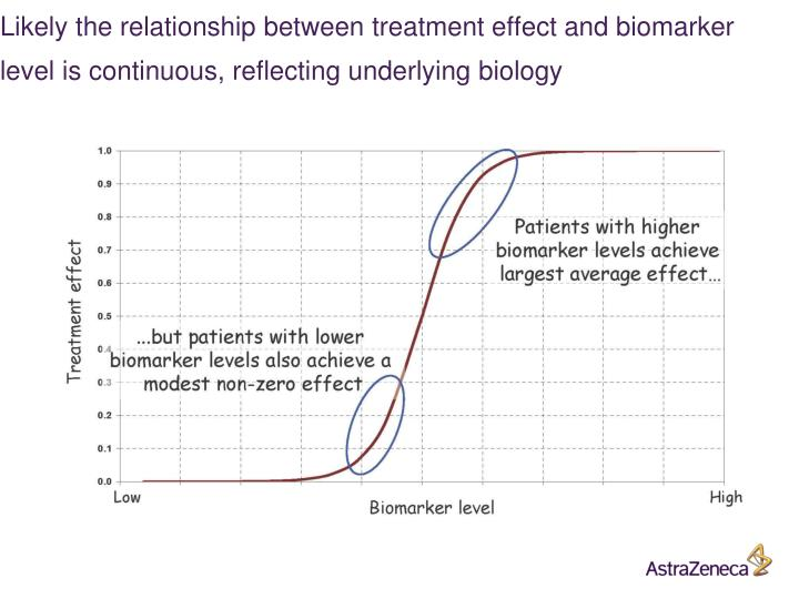 Likely the relationship between treatment effect and biomarker level is continuous, reflecting underlying biology