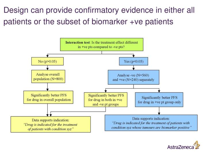 Design can provide confirmatory evidence in either all patients or the subset of biomarker +ve patients