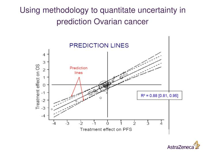 Using methodology to quantitate uncertainty in prediction Ovarian cancer