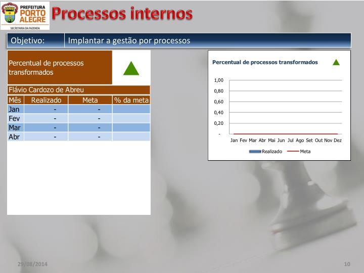 Processos internos