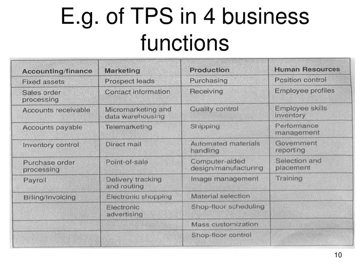 E.g. of TPS in 4 business functions